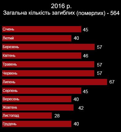 В июле в зоне АТО погибли 27 украинских военных, 123 ранены, - представительство Украины при ООН - Цензор.НЕТ 6833